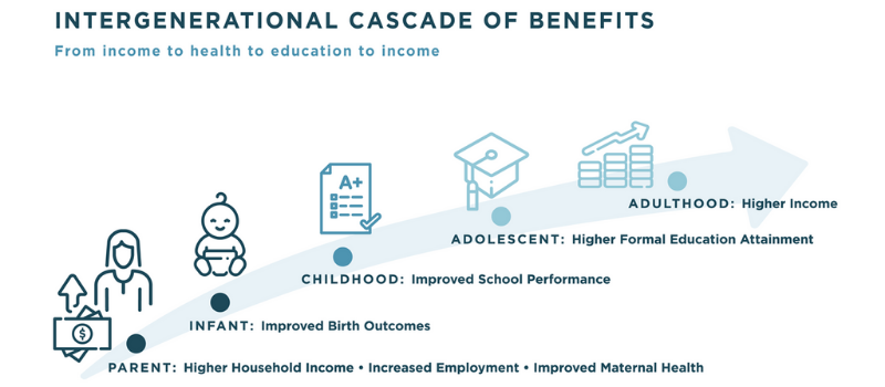 GRAPHIC SHOWING THAT AN INCREASE IN INCOME CREATES AN INCREASE IN QUALITY OF LIFE AT ALL STAGES, FROM PARENTHOOD TO INFANCY, THROUGH CHILDHOOD, ADOLESCENCE AND INTO ADULTHOOD